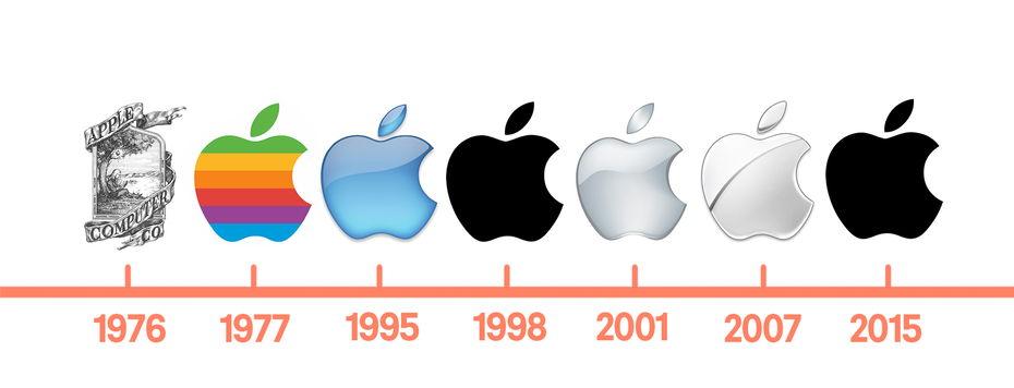Showing the change of Apple's logo and rebrand strategy over time